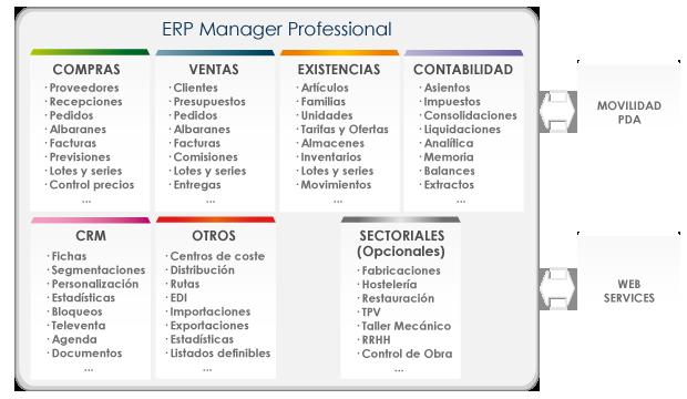 Esquema general del ERP ManPro